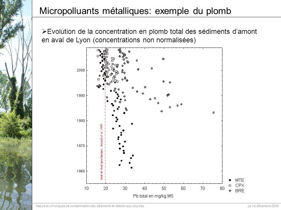 Evolution de la concentration en plomb total des sédiments damont en aval de Lyon (concentrations non normalisées) Micropolluants métalliques: exemple