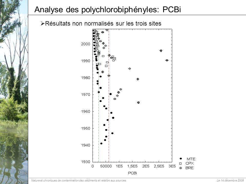 Résultats non normalisés sur les trois sites Analyse des polychlorobiphényles: PCBi Nature et chroniques de contamination des sédiments et relation au