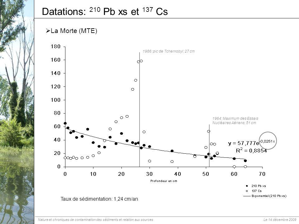 Datations: 210 Pb xs et 137 Cs La Morte (MTE) 1986: pic de Tchernobyl; 27 cm 1964: Maximum des Essais Nucléaires Aériens; 51 cm Taux de sédimentation: