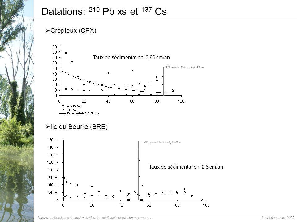 Datations: 210 Pb xs et 137 Cs Crépieux (CPX) Ile du Beurre (BRE) 1986: pic de Tchernobyl; 85 cm 1986: pic de Tchernobyl; 53 cm Taux de sédimentation: