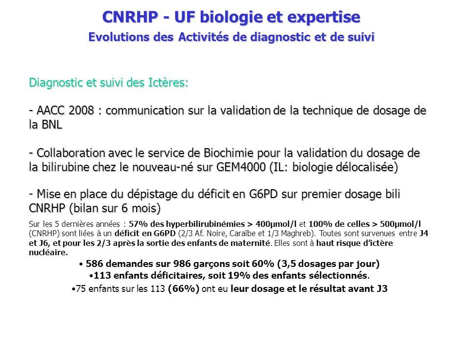 CNRHP - UF biologie et expertise Evolutions des Activités de diagnostic et de suivi Diagnostic et suivi des Ictères: - AACC 2008 : communication sur la validation de la technique de dosage de la BNL - Collaboration avec le service de Biochimie pour la validation du dosage de la bilirubine chez le nouveau-né sur GEM4000 (IL: biologie délocalisée) Mise en place du dépistage du déficit en G6PD sur premier dosage bili CNRHP (bilan sur 6 mois) - Mise en place du dépistage du déficit en G6PD sur premier dosage bili CNRHP (bilan sur 6 mois) Sur les 5 dernières années : 57% des hyperbilirubinémies > 400µmol/l et 100% de celles > 500µmol/l (CNRHP) sont liées à un déficit en G6PD (2/3 Af.