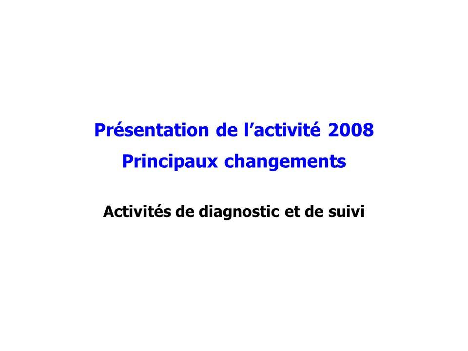 Présentation de lactivité 2008 Principaux changements Activités de diagnostic et de suivi