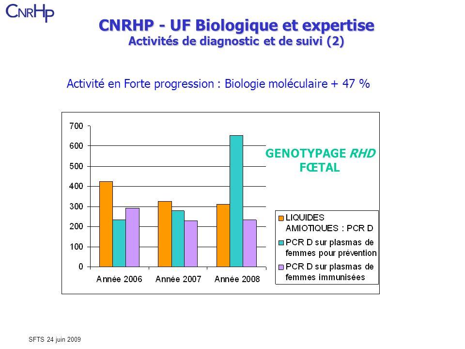 SFTS 24 juin 2009 Activité en Forte progression : Biologie moléculaire + 47 % GENOTYPAGE RHD FŒTAL CNRHP - UF Biologique et expertise Activités de diagnostic et de suivi (2)