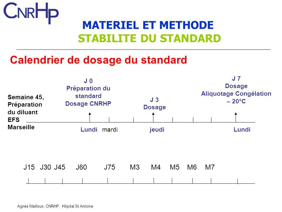 Agnès Mailloux, CNRHP, Hôpital St Antoine MATERIEL ET METHODE STABILITE DU STANDARD Calendrier de dosage du standard Semaine 45, Préparation du diluan