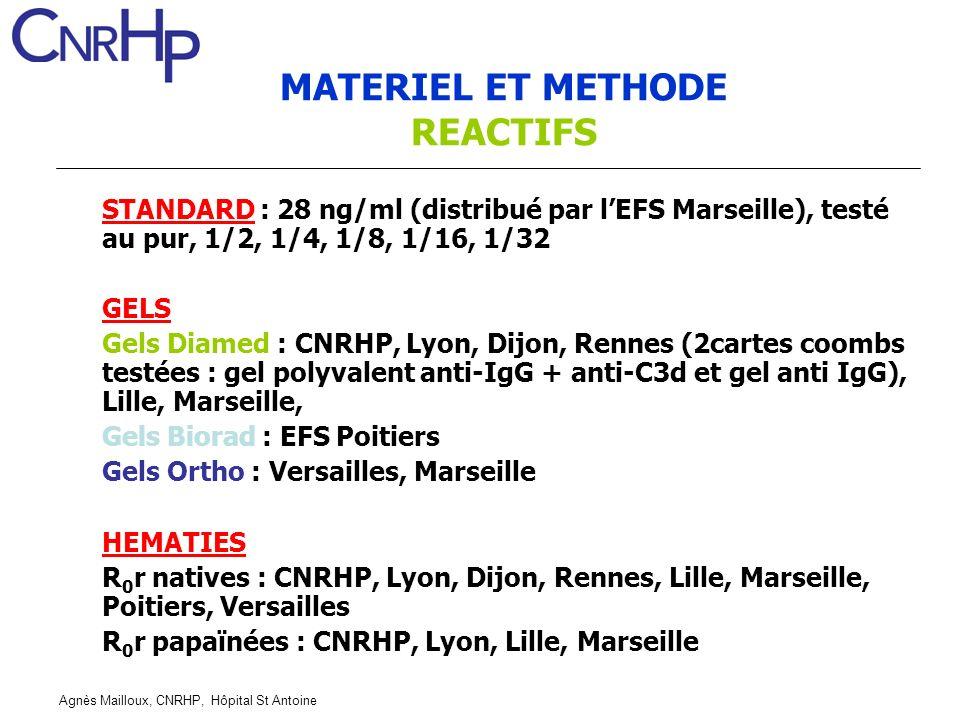 Agnès Mailloux, CNRHP, Hôpital St Antoine STANDARD : 28 ng/ml (distribué par lEFS Marseille), testé au pur, 1/2, 1/4, 1/8, 1/16, 1/32 GELS Gels Diamed