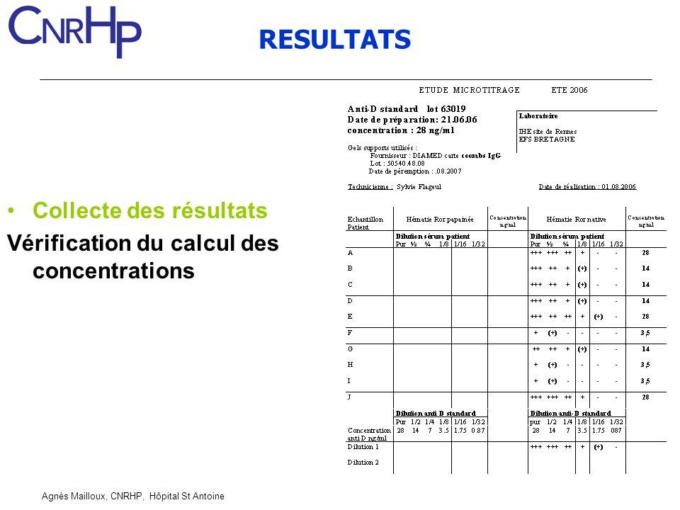 Agnès Mailloux, CNRHP, Hôpital St Antoine RESULTATS Collecte des résultats Vérification du calcul des concentrations