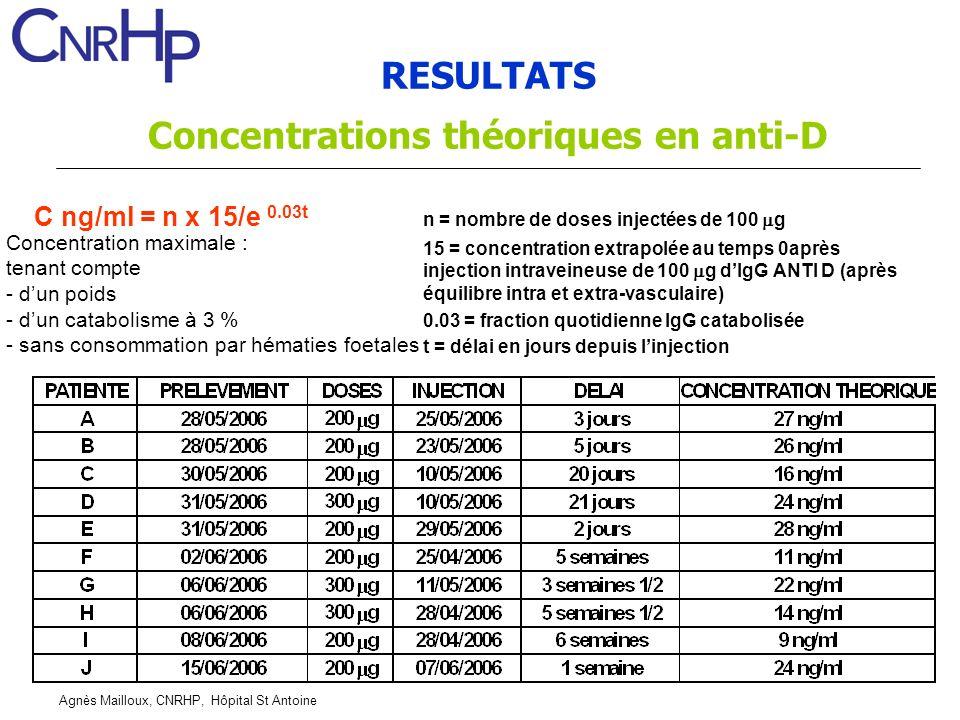 Agnès Mailloux, CNRHP, Hôpital St Antoine C ng/ml = n x 15/e 0.03t n = nombre de doses injectées de 100 g 15 = concentration extrapolée au temps 0aprè