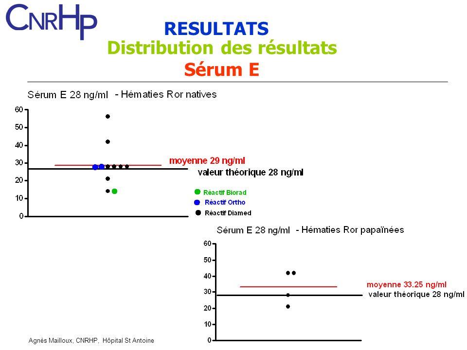 Agnès Mailloux, CNRHP, Hôpital St Antoine RESULTATS Distribution des résultats Sérum E