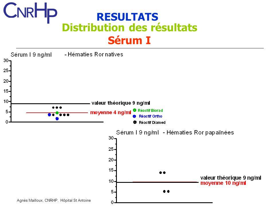 Agnès Mailloux, CNRHP, Hôpital St Antoine RESULTATS Distribution des résultats Sérum I
