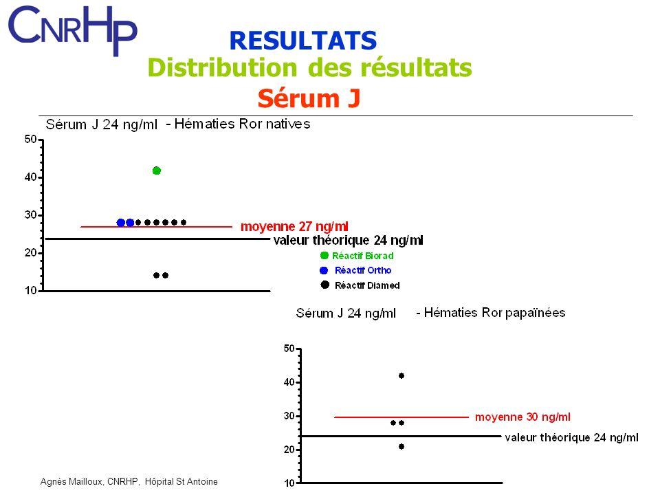 Agnès Mailloux, CNRHP, Hôpital St Antoine RESULTATS Distribution des résultats Sérum J