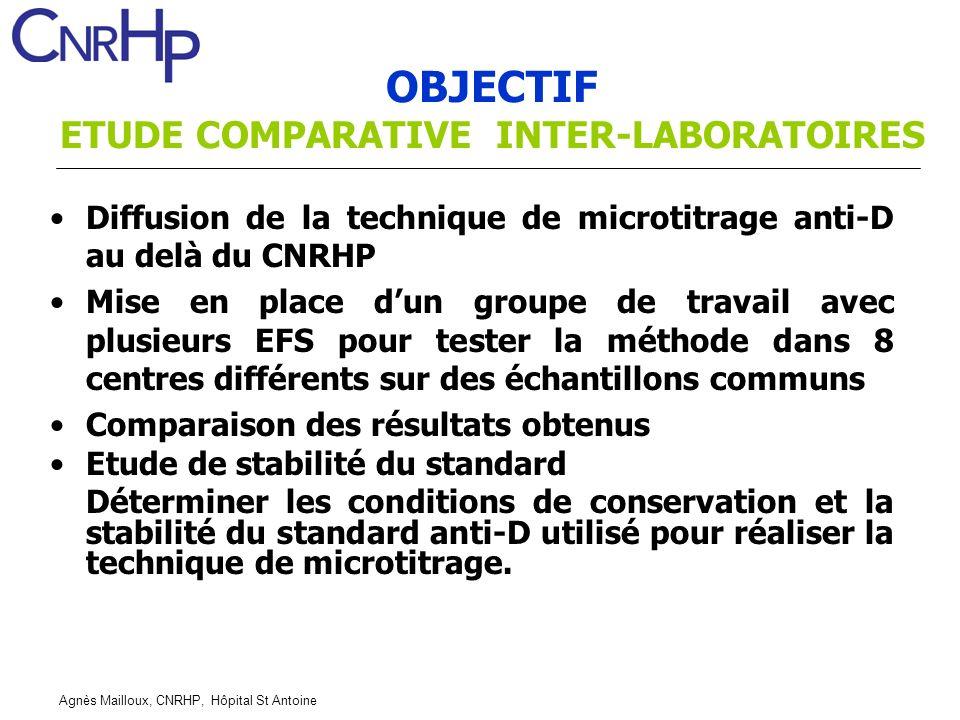 Agnès Mailloux, CNRHP, Hôpital St Antoine OBJECTIF ETUDE COMPARATIVE INTER-LABORATOIRES Diffusion de la technique de microtitrage anti-D au delà du CN