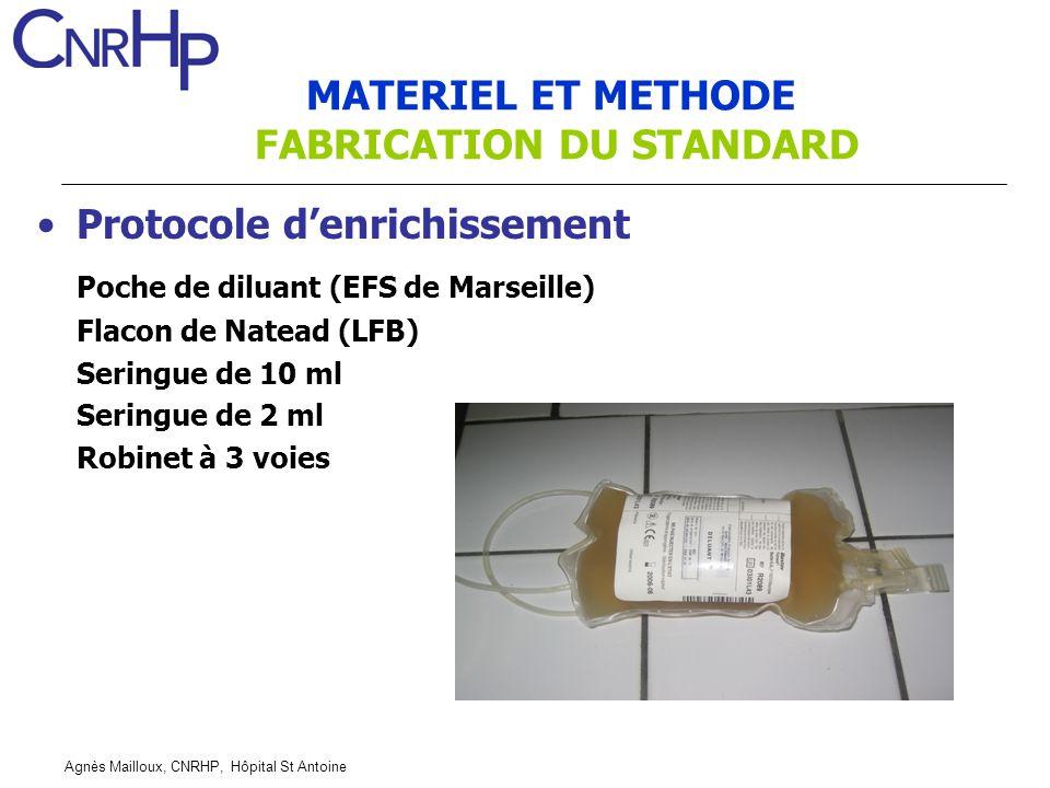 Agnès Mailloux, CNRHP, Hôpital St Antoine Protocole denrichissement Poche de diluant (EFS de Marseille) Flacon de Natead (LFB) Seringue de 10 ml Serin