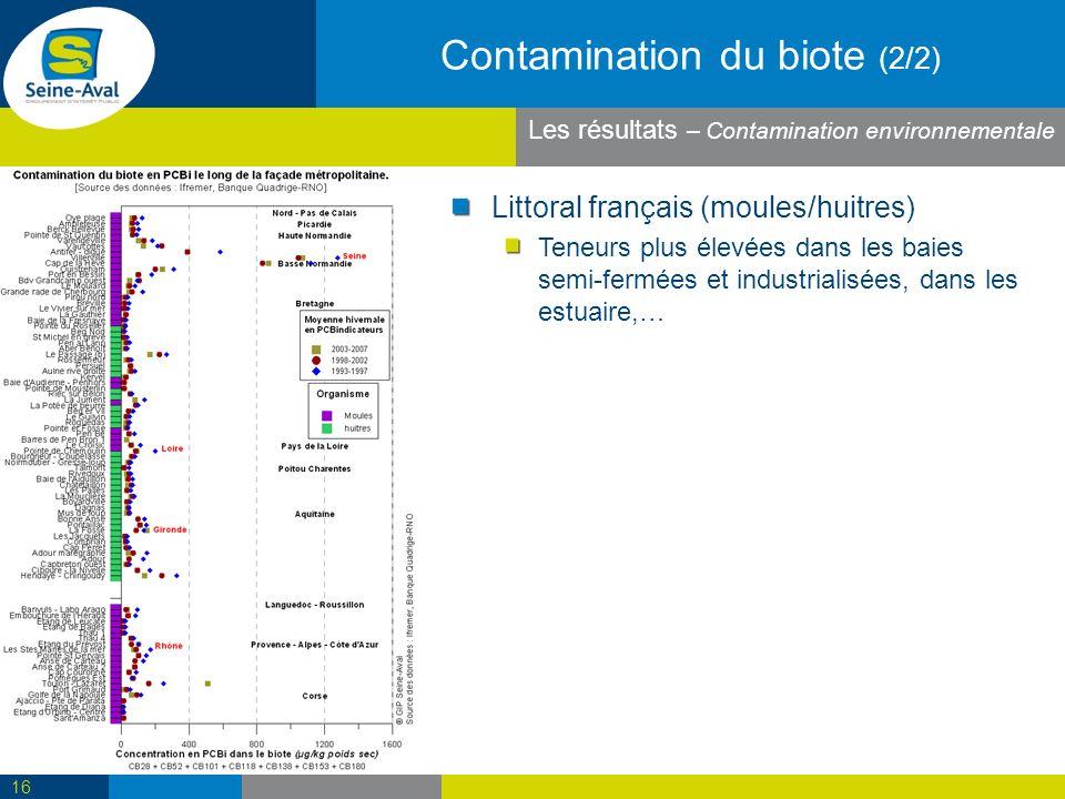 Contamination du biote (2/2) Littoral français (moules/huitres) Teneurs plus élevées dans les baies semi-fermées et industrialisées, dans les estuaire,… 16 Les résultats – Contamination environnementale