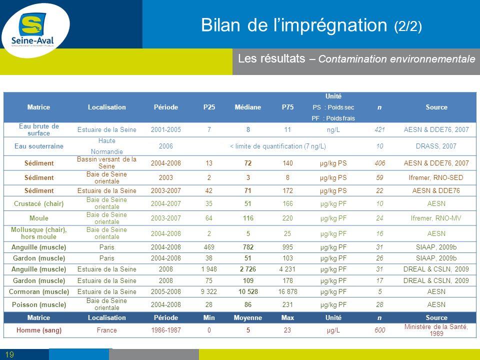 Les résultats – Contamination environnementale Bilan de limprégnation (2/2) MatriceLocalisationPériodeP25MédianeP75 Unité PS : Poids sec PF : Poids frais nSource Eau brute de surface Estuaire de la Seine2001-20057811ng/L421AESN & DDE76, 2007 Eau souterraine Haute Normandie 2006< limite de quantification (7 ng/L)10DRASS, 2007 Sédiment Bassin versant de la Seine 2004-20081372140µg/kg PS406AESN & DDE76, 2007 Sédiment Baie de Seine orientale 2003238µg/kg PS59Ifremer, RNO-SED SédimentEstuaire de la Seine2003-20074271172µg/kg PS22AESN & DDE76 Crustacé (chair) Baie de Seine orientale 2004-20073551166µg/kg PF10AESN Moule Baie de Seine orientale 2003-200764116220µg/kg PF24Ifremer, RNO-MV Mollusque (chair), hors moule Baie de Seine orientale 2004-20082525µg/kg PF16AESN Anguille (muscle)Paris2004-2008469782995µg/kg PF31SIAAP, 2009b Gardon (muscle)Paris2004-20083851103µg/kg PF26SIAAP, 2009b Anguille (muscle)Estuaire de la Seine20081 9482 7264 231µg/kg PF31DREAL & CSLN, 2009 Gardon (muscle)Estuaire de la Seine200875109178µg/kg PF17DREAL & CSLN, 2009 Cormoran (muscle)Estuaire de la Seine2005-20089 32210 52816 878µg/kg PF5AESN Poisson (muscle) Baie de Seine orientale 2004-20082886231µg/kg PF28AESN MatriceLocalisationPériodeMinMoyenneMaxUniténSource Homme (sang)France1986-19870523µg/L600 Ministère de la Santé, 1989 19
