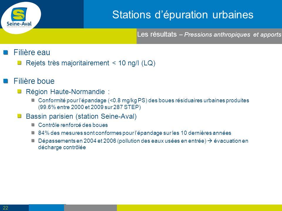 Stations dépuration urbaines Filière eau Rejets très majoritairement < 10 ng/l (LQ) 22 Les résultats – Pressions anthropiques et apports Filière boue Région Haute-Normandie : Conformité pour lépandage (<0.8 mg/kg PS) des boues résiduaires urbaines produites (99.6% entre 2000 et 2009 sur 287 STEP) Bassin parisien (station Seine-Aval) Contrôle renforcé des boues 84% des mesures sont conformes pour lépandage sur les 10 dernières années Dépassements en 2004 et 2006 (pollution des eaux usées en entrée) évacuation en décharge contrôlée