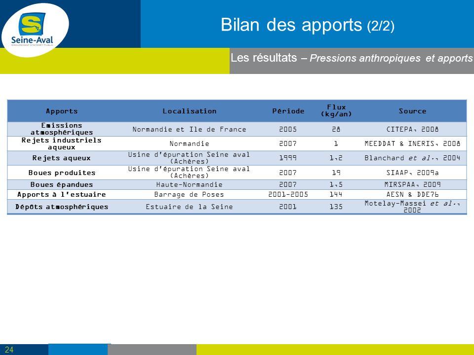 Bilan des apports (2/2) ApportsLocalisationPériode Flux (kg/an) Source Emissions atmosphériques Normandie et Ile de France200528CITEPA, 2008 Rejets industriels aqueux Normandie20071MEEDDAT & INERIS, 2008 Rejets aqueux Usine d épuration Seine aval (Achères) 19991,2Blanchard et al., 2004 Boues produites Usine d épuration Seine aval (Achères) 200719SIAAP, 2009a Boues épanduesHaute-Normandie20071,5MIRSPAA, 2009 Apports à l estuaireBarrage de Poses2001-2005144AESN & DDE76 Dépôts atmosphériquesEstuaire de la Seine2001135 Motelay-Massei et al., 2002 24 Les résultats – Pressions anthropiques et apports