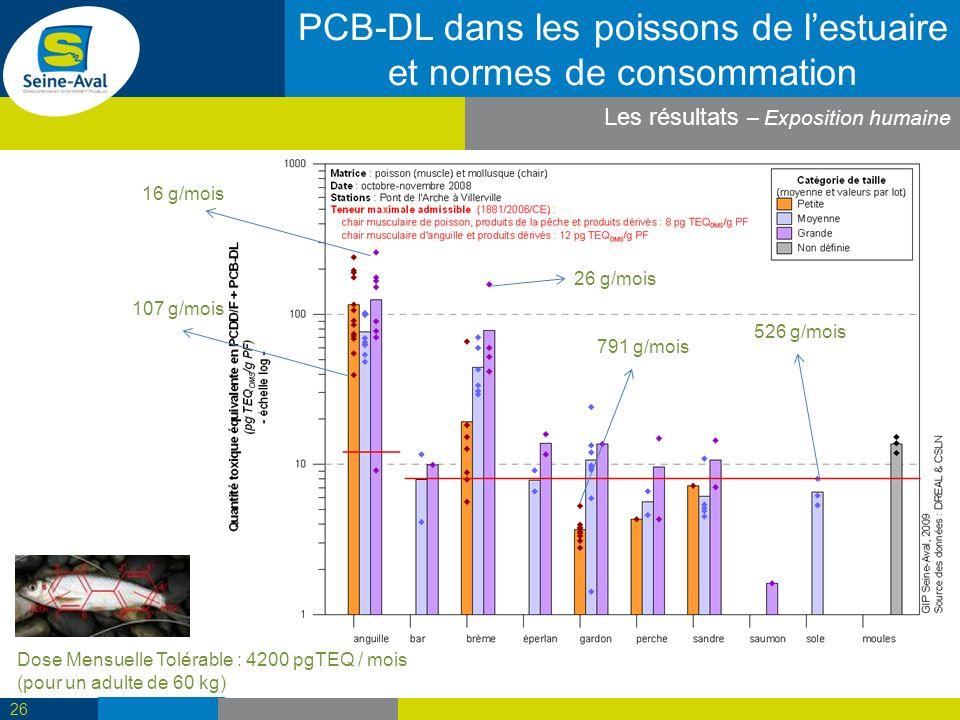 PCB-DL dans les poissons de lestuaire et normes de consommation 26 16 g/mois Dose Mensuelle Tolérable : 4200 pgTEQ / mois (pour un adulte de 60 kg) 107 g/mois 791 g/mois 526 g/mois 26 g/mois Les résultats – Exposition humaine