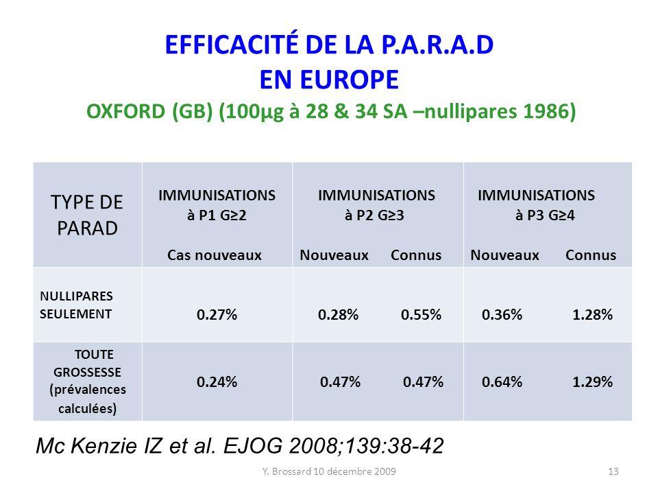 Y. Brossard 10 décembre 200913 EFFICACITÉ DE LA P.A.R.A.D EN EUROPE OXFORD (GB) (100µg à 28 & 34 SA –nullipares 1986) TYPE DE PARAD IMMUNISATIONS à P1