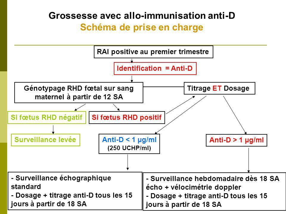 Grossesse avec allo-immunisation anti-D Schéma de prise en charge Anti-D < 1 µg/ml (250 UCHP/ml) - Surveillance échographique standard - Dosage + titr
