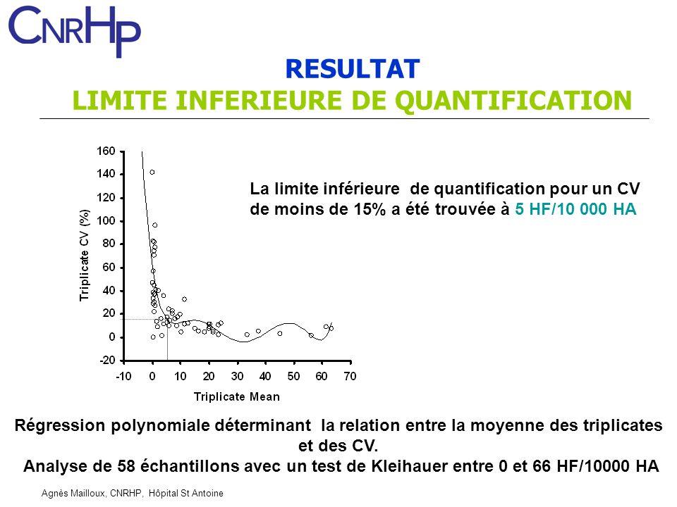 Agnès Mailloux, CNRHP, Hôpital St Antoine Régression polynomiale déterminant la relation entre la moyenne des triplicates et des CV. Analyse de 58 éch