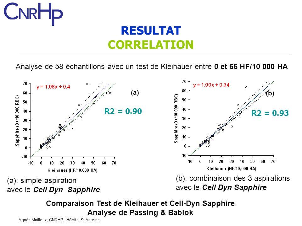 Agnès Mailloux, CNRHP, Hôpital St Antoine RESULTAT CORRELATION Analyse de 58 échantillons avec un test de Kleihauer entre 0 et 66 HF/10 000 HA (a) (a)