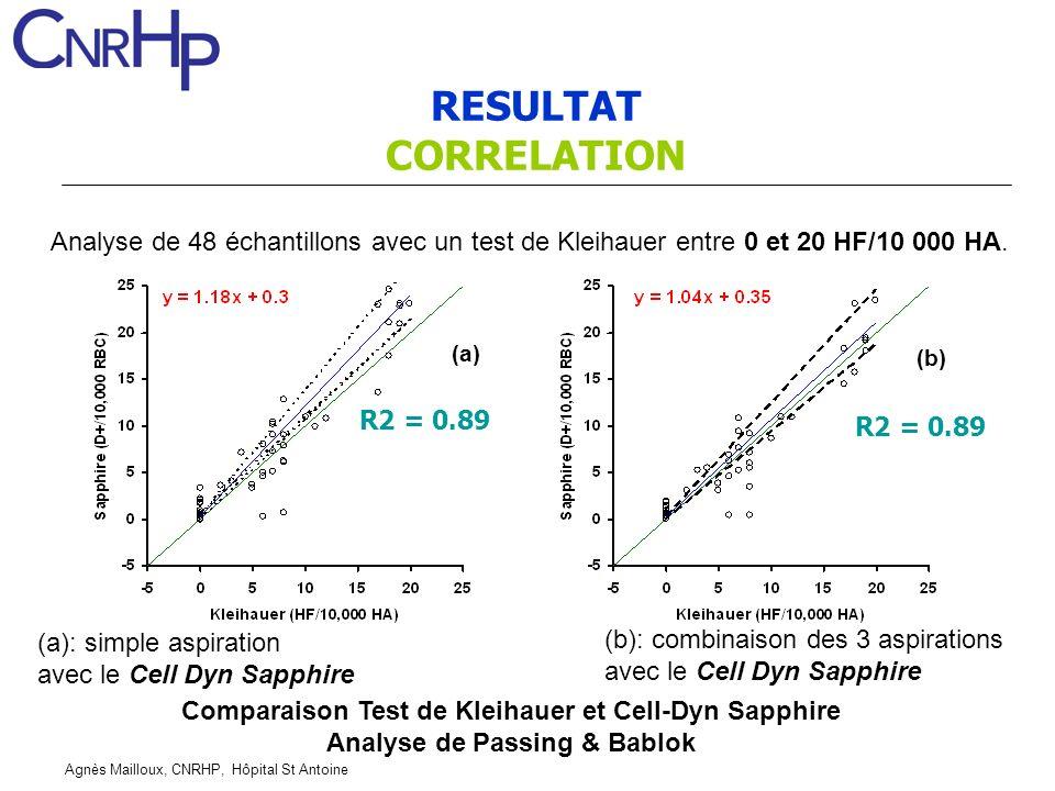 Agnès Mailloux, CNRHP, Hôpital St Antoine RESULTAT CORRELATION Analyse de 48 échantillons avec un test de Kleihauer entre 0 et 20 HF/10 000 HA. (b) (b