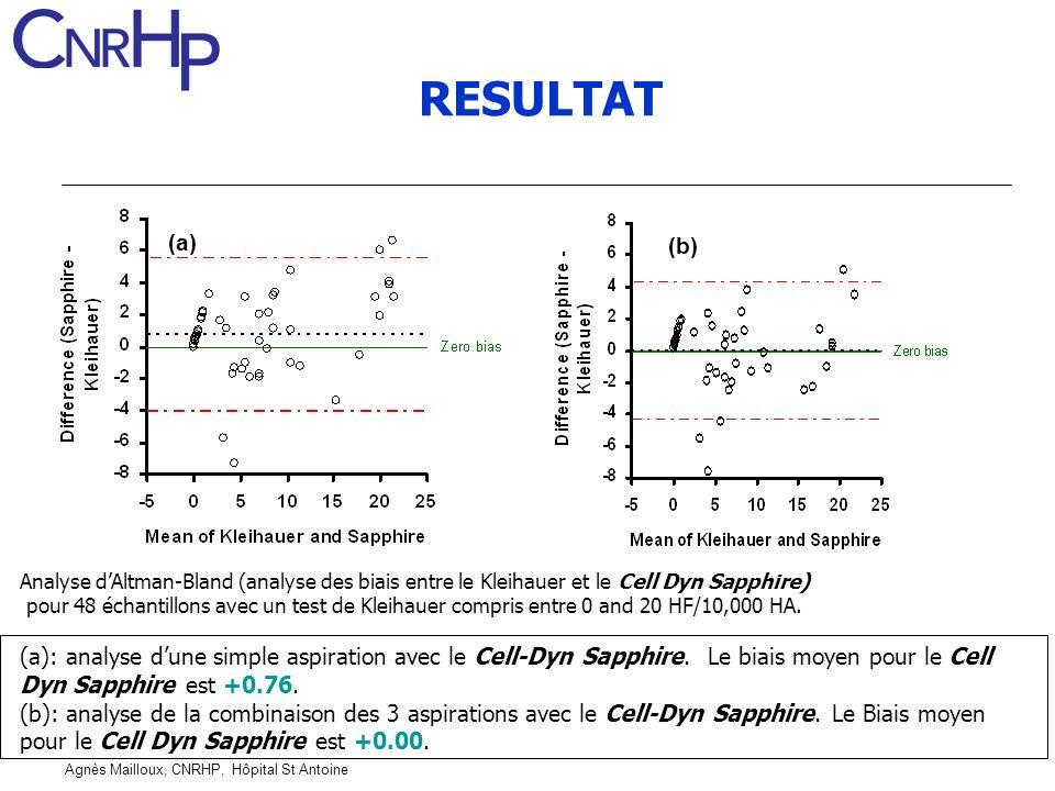 Agnès Mailloux, CNRHP, Hôpital St Antoine Analyse dAltman-Bland (analyse des biais entre le Kleihauer et le Cell Dyn Sapphire) pour 48 échantillons av