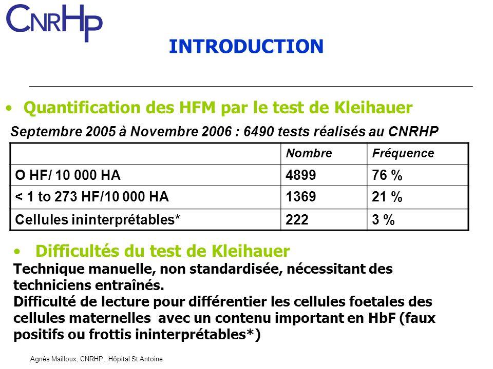 Agnès Mailloux, CNRHP, Hôpital St Antoine INTRODUCTION Quantification des HFM par le test de Kleihauer Septembre 2005 à Novembre 2006 : 6490 tests réa