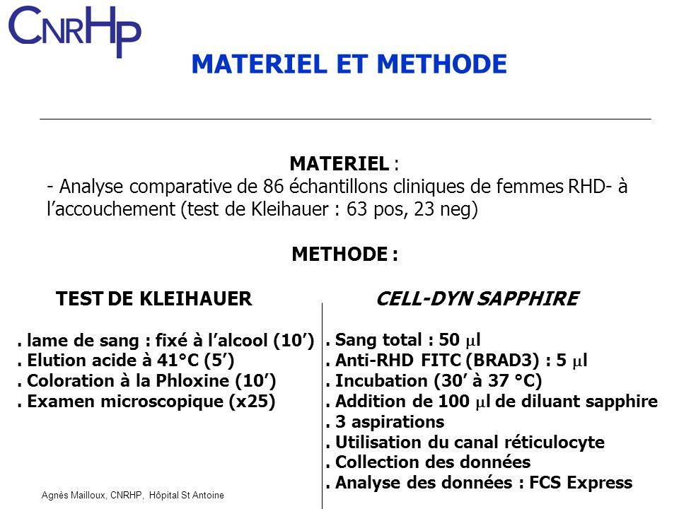 Agnès Mailloux, CNRHP, Hôpital St Antoine MATERIEL ET METHODE CELL-DYN SAPPHIRE. Sang total : 50 l. Anti-RHD FITC (BRAD3) : 5 l. Incubation (30 à 37 °
