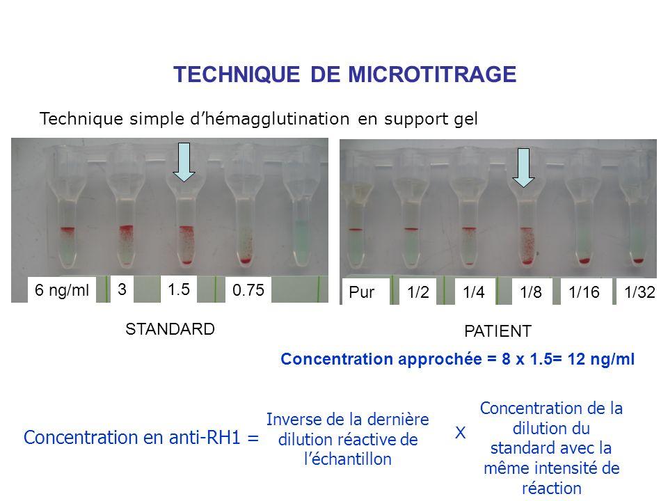 6 ng/ml 31.5 0.75 STANDARD PATIENT Pur1/21/41/81/161/32 Inverse de la dernière dilution réactive de léchantillon Concentration de la dilution du stand