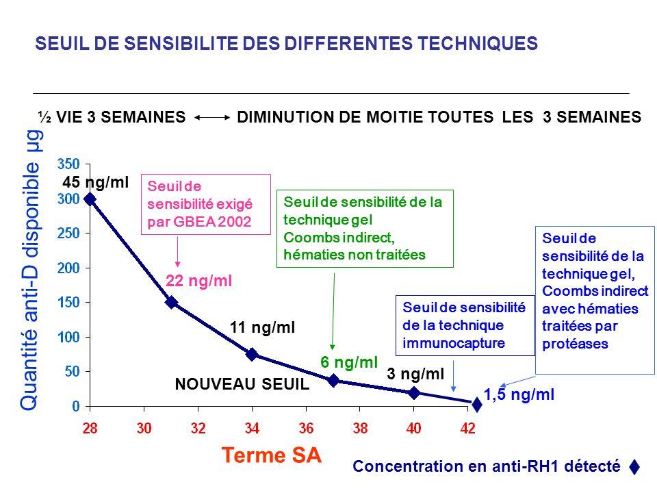 Terme SA Quantité anti-D disponible µg 45 ng/ml 22 ng/ml 11 ng/ml 6 ng/ml 3 ng/ml SEUIL DE SENSIBILITE DES DIFFERENTES TECHNIQUES ½ VIE 3 SEMAINES DIM