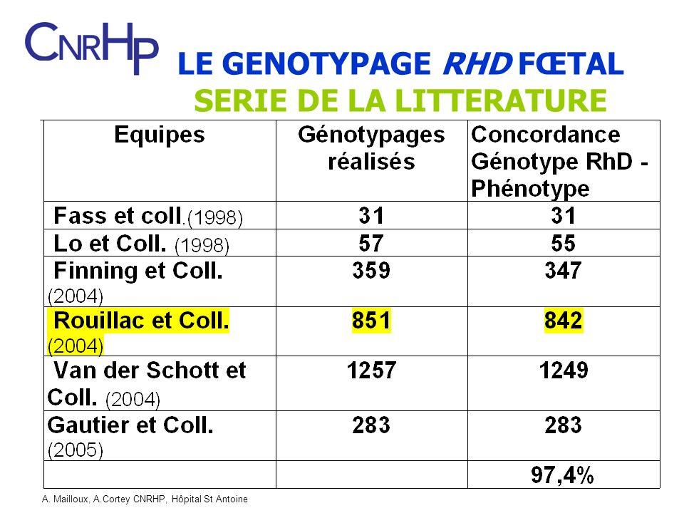 A. Mailloux, A.Cortey CNRHP, Hôpital St Antoine LE GENOTYPAGE RHD FŒTAL SERIE DE LA LITTERATURE