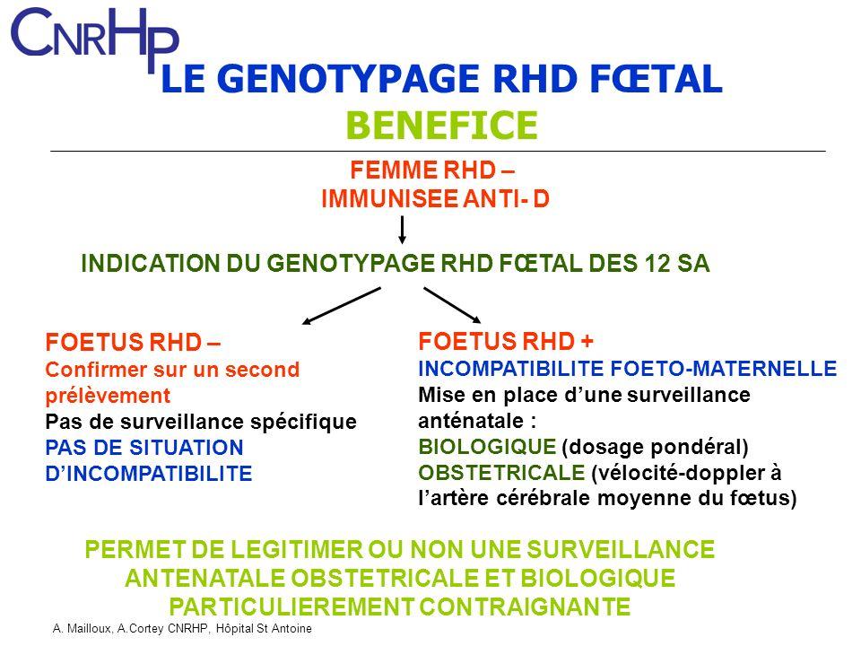 A. Mailloux, A.Cortey CNRHP, Hôpital St Antoine LE GENOTYPAGE RHD FŒTAL BENEFICE FOETUS RHD + INCOMPATIBILITE FOETO-MATERNELLE Mise en place dune surv