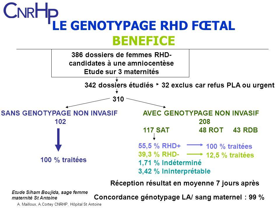 A. Mailloux, A.Cortey CNRHP, Hôpital St Antoine LE GENOTYPAGE RHD FŒTAL BENEFICE Réception résultat en moyenne 7 jours après Etude Siham Boujida, sage