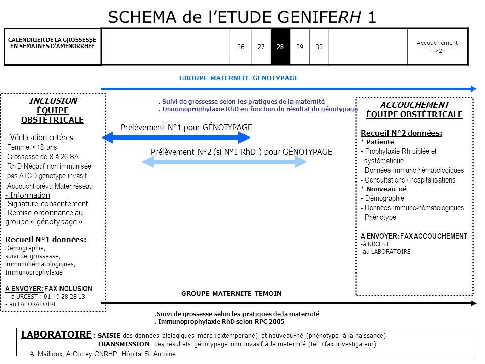 A. Mailloux, A.Cortey CNRHP, Hôpital St Antoine SCHEMA de lETUDE GENIFERH 1 12 RAI 3e trimestre 26 27282930 RAI (4 dernières semaines) Accouchement +