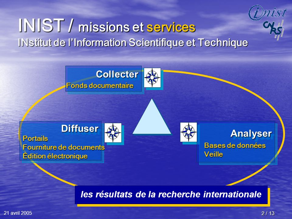 21 avril 2005 2 / 13 CollecterCollecter AnalyserAnalyserDiffuserDiffuser INIST / missions et services INstitut de lInformation Scientifique et Techniq