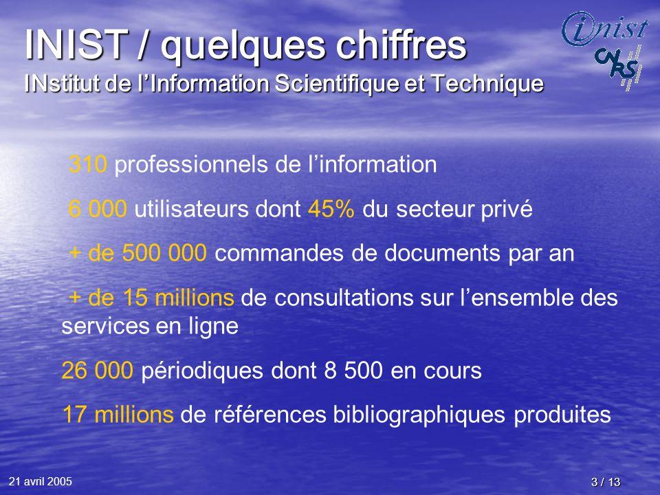 21 avril 2005 3 / 13 INIST / quelques chiffres INstitut de lInformation Scientifique et Technique 310 professionnels de linformation 6 000 utilisateur