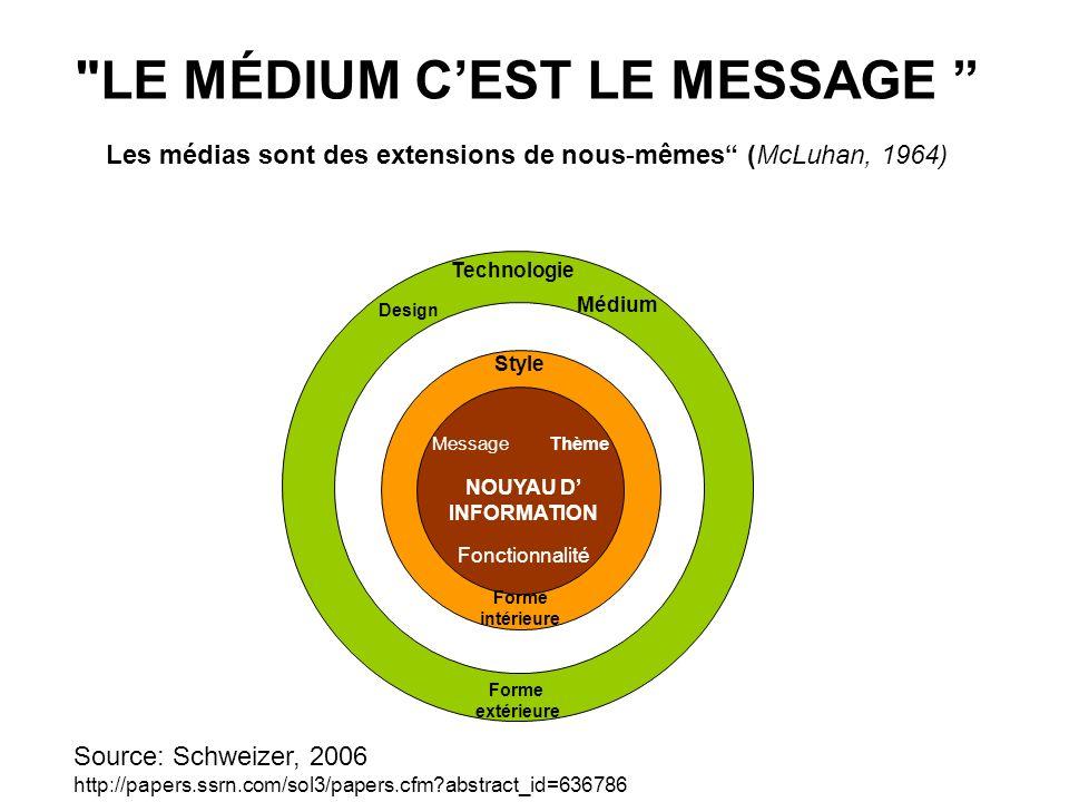 LE MÉDIUM CEST LE MESSAGE Les médias sont des extensions de nous-mêmes (McLuhan, 1964) Médium Technologie Design MessageThème NOUYAU D INFORMATION Fonctionnalité Forme intérieure Forme extérieure Source: Schweizer, 2006 http://papers.ssrn.com/sol3/papers.cfm abstract_id=636786 Style