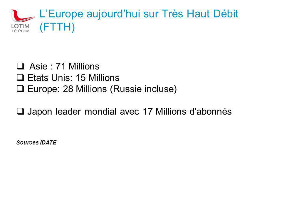LEurope aujourdhui sur Très Haut Débit (FTTH) Asie : 71 Millions Etats Unis: 15 Millions Europe: 28 Millions (Russie incluse) Japon leader mondial avec 17 Millions dabonnés Sources IDATE