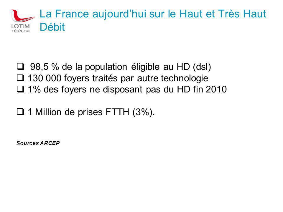 La France aujourdhui sur le Haut et Très Haut Débit 98,5 % de la population éligible au HD (dsl) 130 000 foyers traités par autre technologie 1% des foyers ne disposant pas du HD fin 2010 1 Million de prises FTTH (3%).