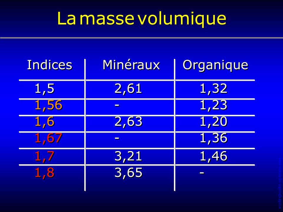 vcollin@collin-opticien.com Minéraux Organique Indices 2,61 1,32 1,5 - - 1,23 1,56 2,63 1,20 1,6 - - 1,36 1,67 3,21 1,46 1,7 3,65 - - 1,8 La masse vol