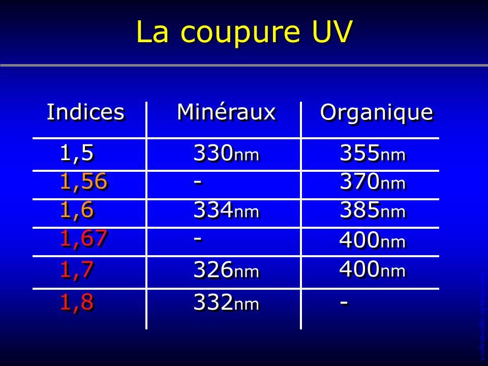 vcollin@collin-opticien.com Minéraux Organique Indices 330 nm 355 nm 1,5 - - 370 nm 1,56 334 nm 385 nm 1,6 - - 1,67 326 nm 1,7 332 nm - - 1,8 400 nm L