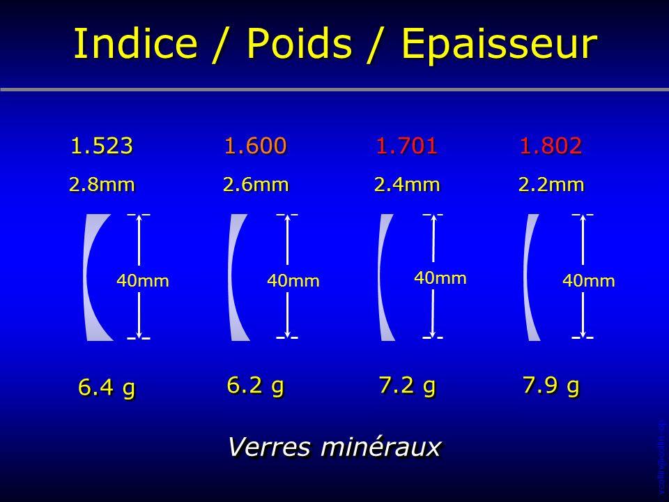 vcollin@collin-opticien.com 6.4 g 40mm 6.2 g 1.600 40mm 7.2 g 1.701 40mm 1.802 7.9 g 1.523 Indice / Poids / Epaisseur 2.6mm 2.4mm 2.2mm 2.8mm Verres m