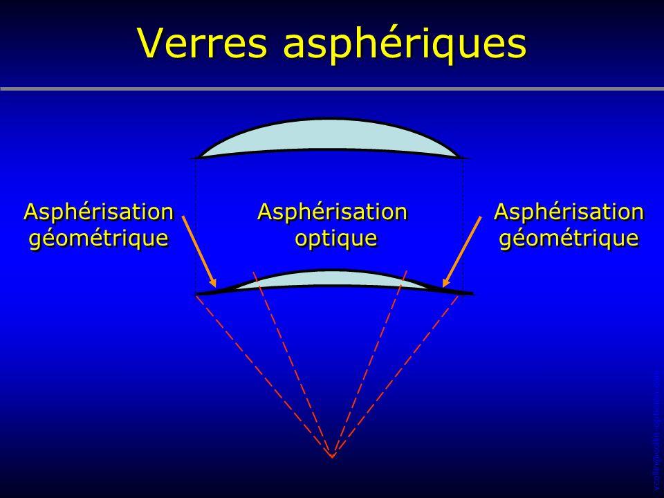 vcollin@collin-opticien.com Asphérisation optique Asphérisation optique Asphérisation géométrique Asphérisation géométrique Asphérisation géométrique