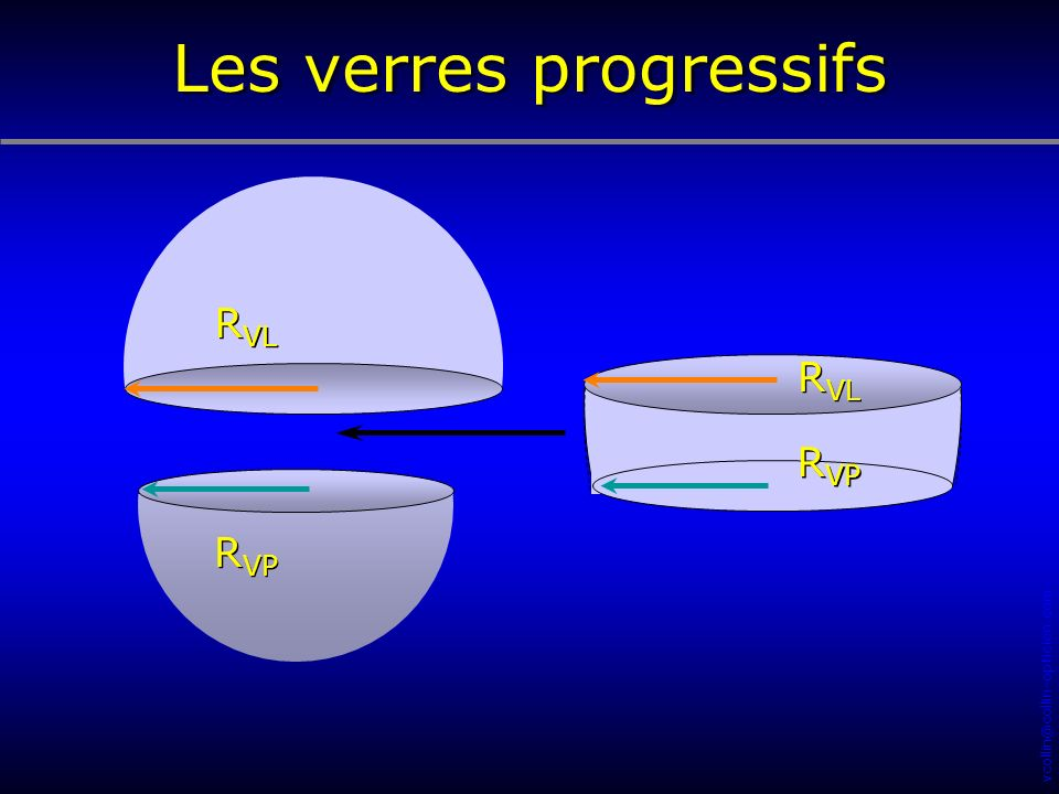 vcollin@collin-opticien.com R VP R VL R VP R VL Les verres progressifs