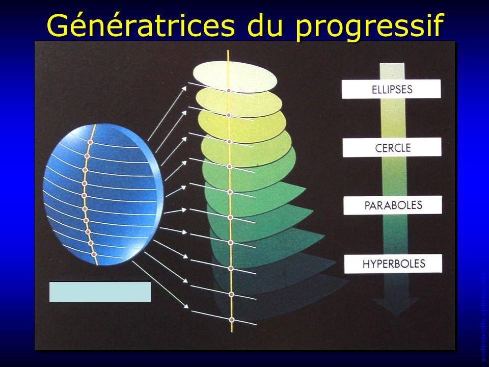 vcollin@collin-opticien.com Génératrices du progressif