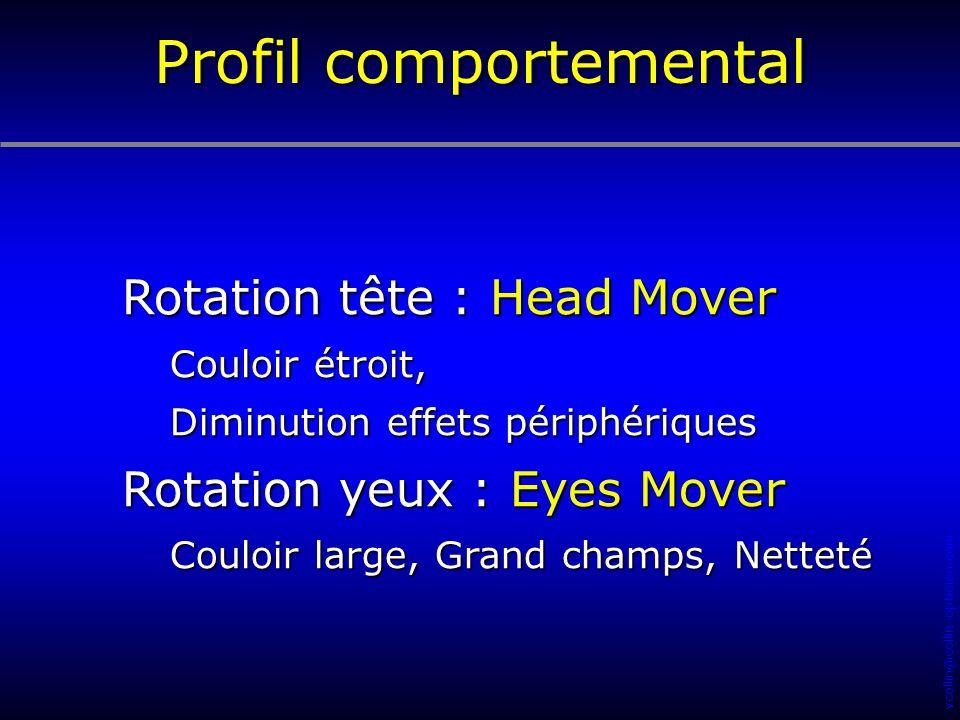vcollin@collin-opticien.com Rotation tête : Head Mover Couloir étroit, Diminution effets périphériques Rotation yeux : Eyes Mover Couloir large, Grand