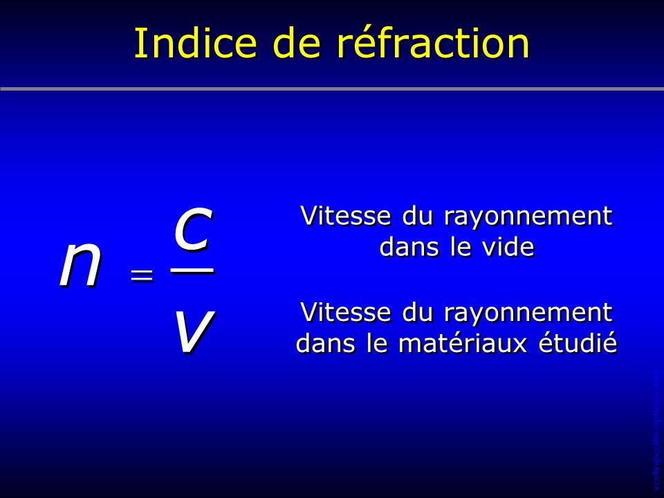 vcollin@collin-opticien.com c c v v n n Vitesse du rayonnement dans le vide Vitesse du rayonnement dans le matériaux étudié Indice de réfraction