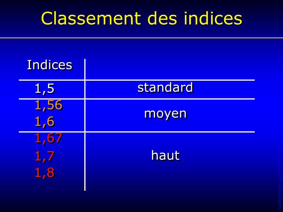 vcollin@collin-opticien.com Indices standard 1,5 1,56 1,6 moyen 1,67 1,7 1,8 haut Classement des indices