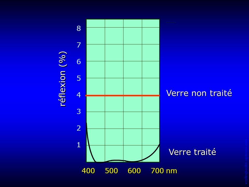 vcollin@collin-opticien.com 8765432187654321 réflexion (%) 400 500 600 700 nm Verre non traité Verre traité